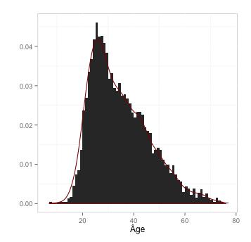 distribution âge des participants
